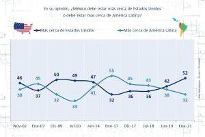 Relación México-Estados Unidos: altas expectativas