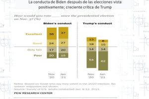 Biden: ¿Es posible gobernar Estados Unidos?
