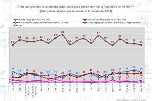 La preferencia electoral por Morena: nacional vs. Local