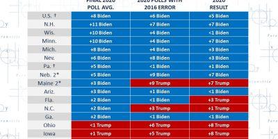Mediciones preelectorales en Estados Unidos: ¿Erróneas o imprecisas?