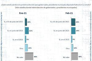 La aritmética electoral